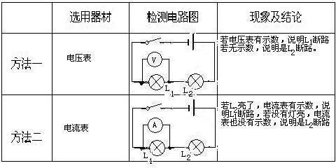 观察电压表的示数情况;使用电流表时